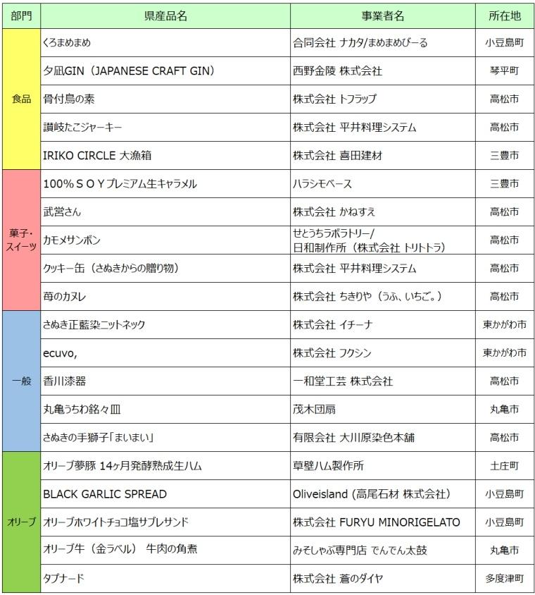 令和3年度かがわ県産品コンクール-入選産品一覧